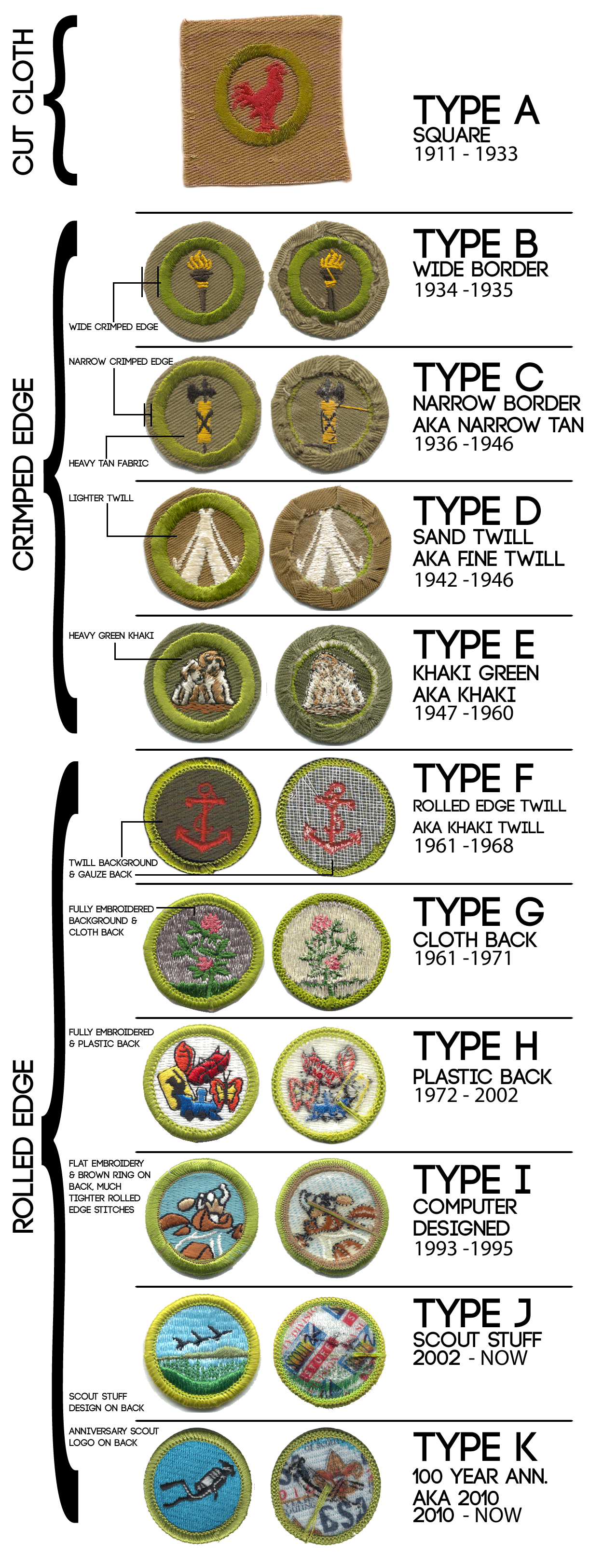 Eagle Scout Required Merit Badges Worksheets for all | Download ...
